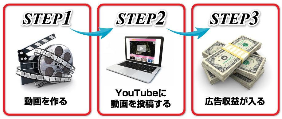 STEP1動画を作る STEP2 YouTubeに動画を投稿する STEP3 広告収益が入る